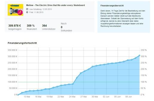 wegvisor-kickstarter-dashboard